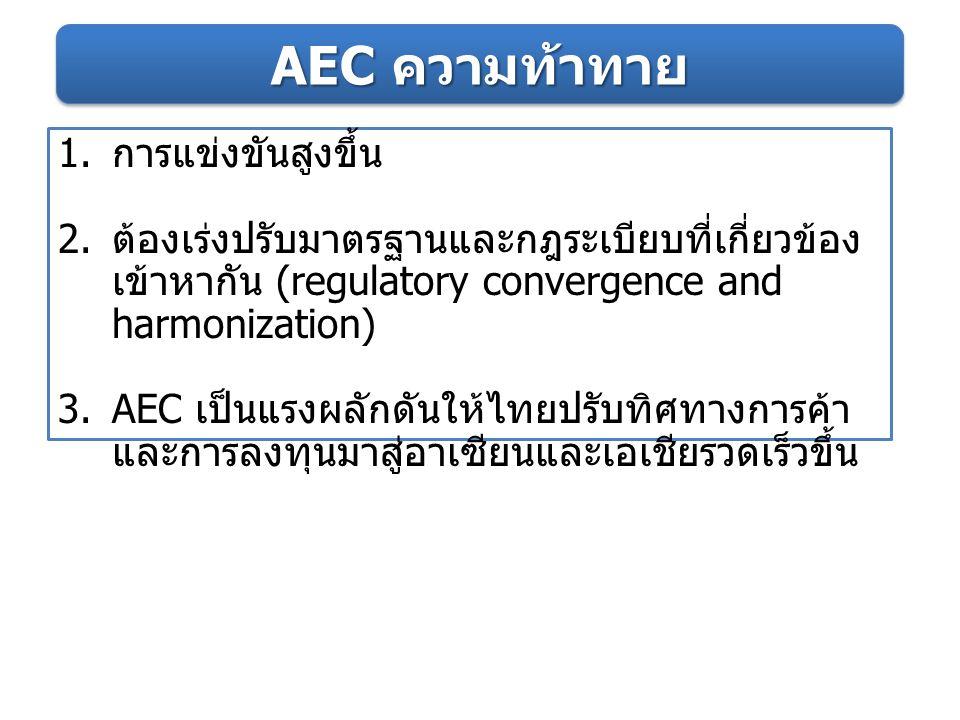 AEC ความท้าทาย การแข่งขันสูงขึ้น
