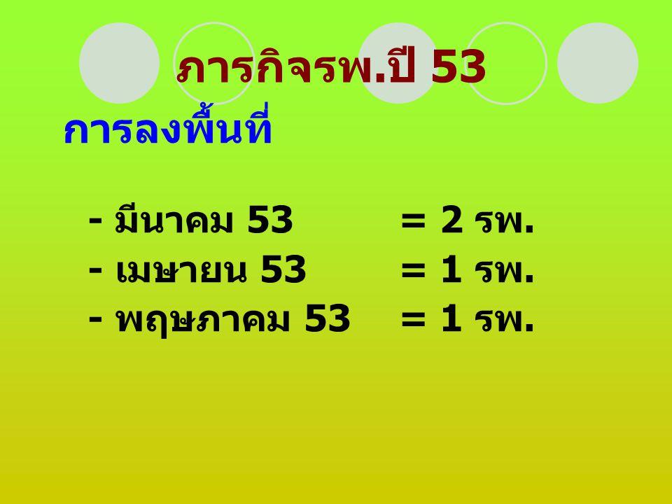 ภารกิจรพ.ปี 53 การลงพื้นที่ - เมษายน 53 = 1 รพ. - พฤษภาคม 53 = 1 รพ.