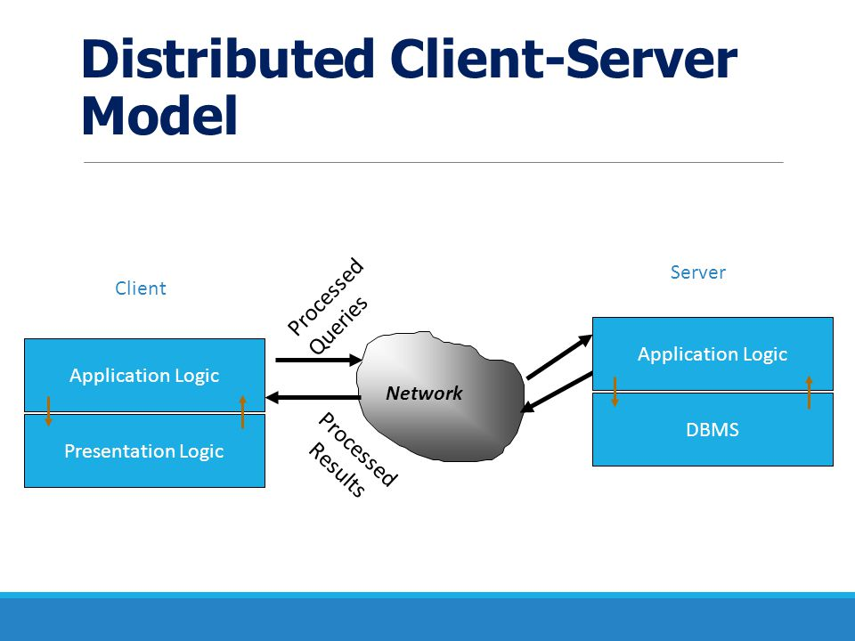 Distributed Client-Server Model