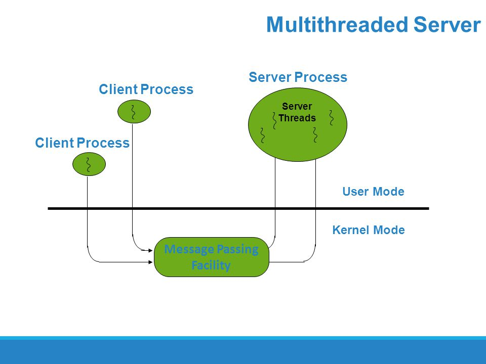 Multithreaded Server Server Process Client Process Client Process