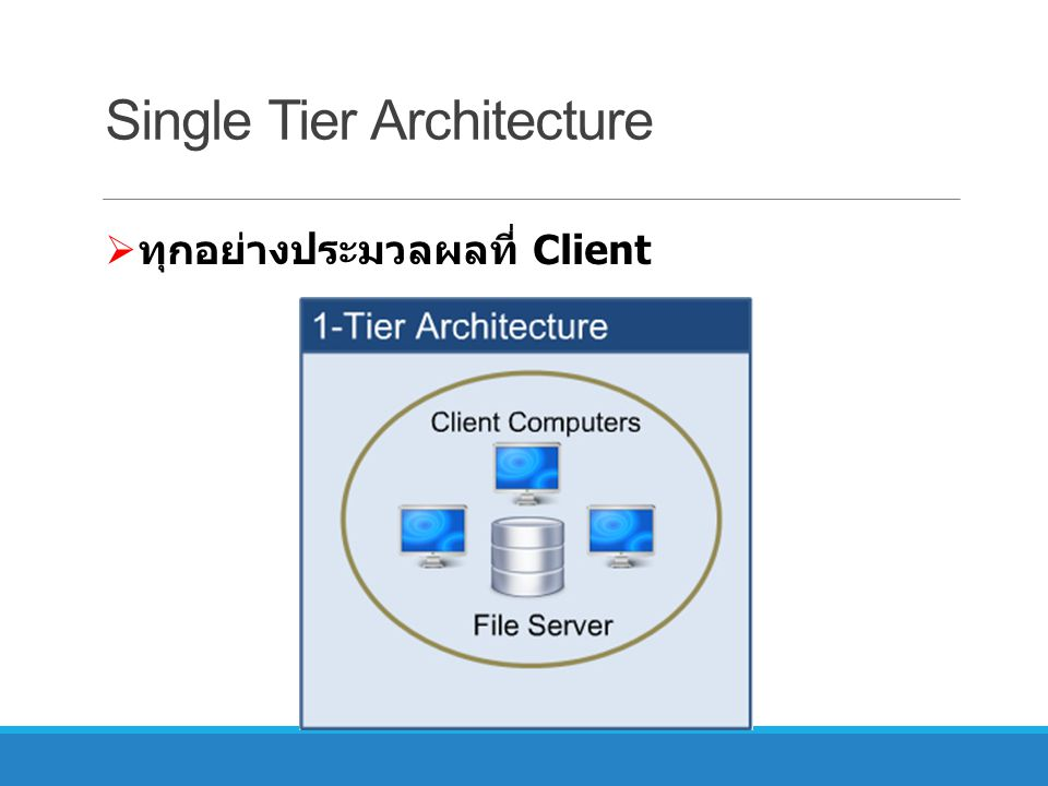 Single Tier Architecture