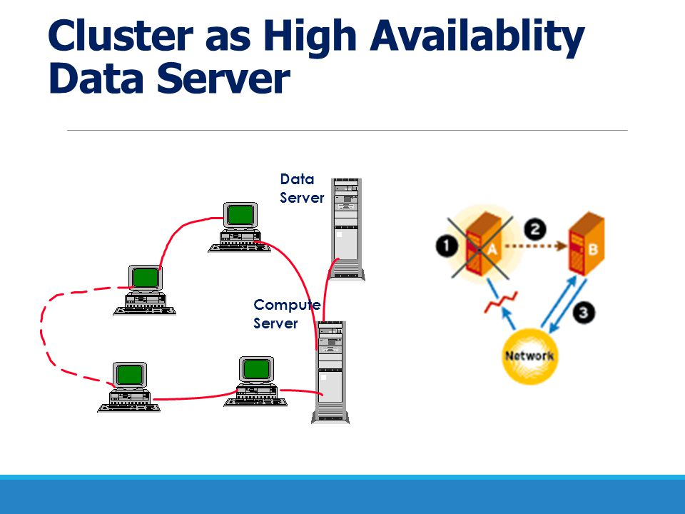 Cluster as High Availablity Data Server