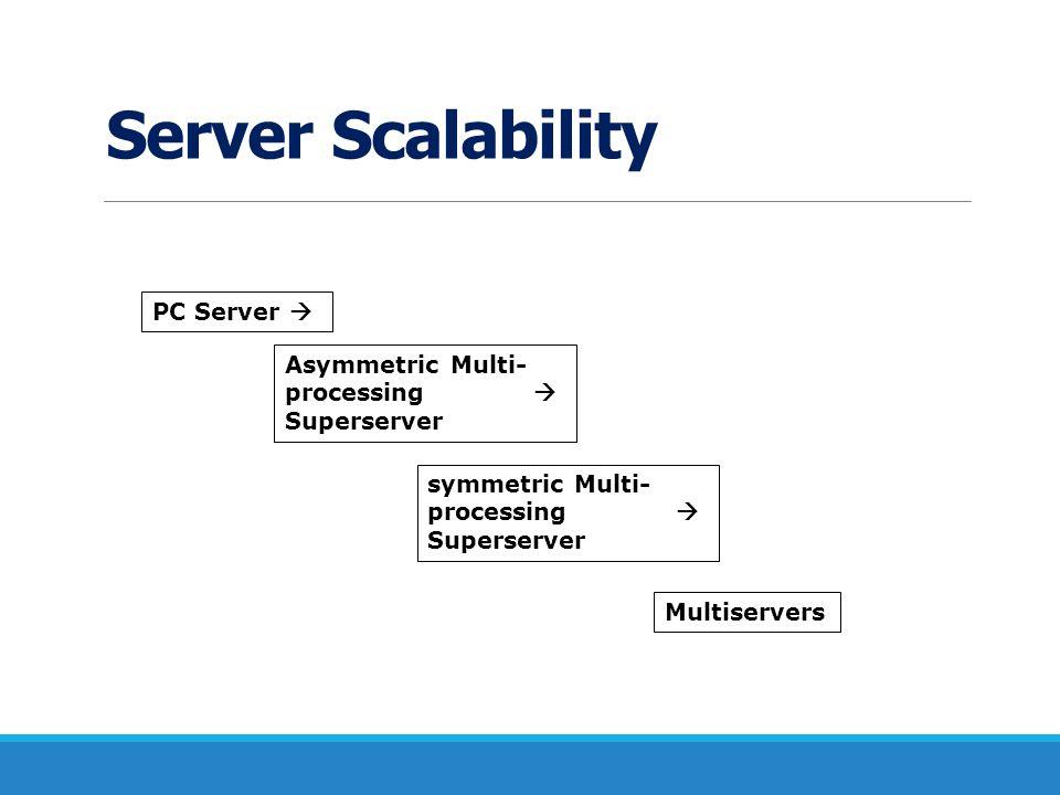 Server Scalability PC Server  Asymmetric Multi- processing 