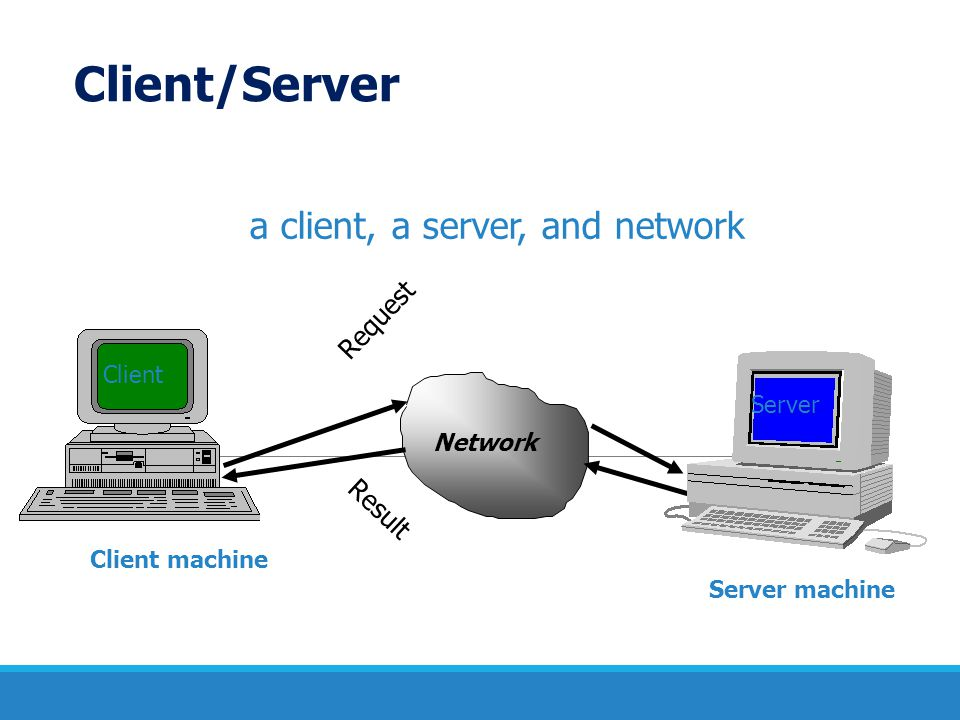 Client/Server a client, a server, and network Request Result Client