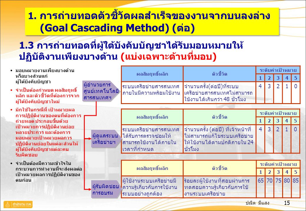 (Goal Cascading Method) (ต่อ)