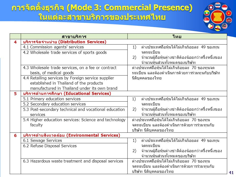 การจัดตั้งธุรกิจ (Mode 3: Commercial Presence) ในแต่ละสาขาบริการของประเทศไทย