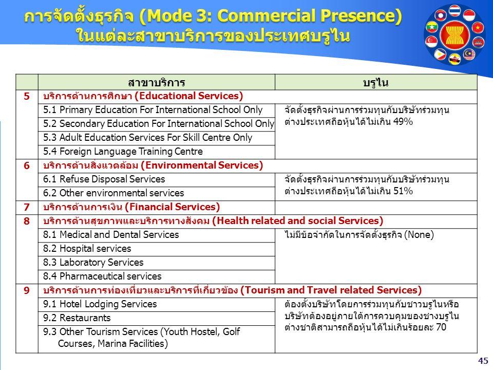 การจัดตั้งธุรกิจ (Mode 3: Commercial Presence) ในแต่ละสาขาบริการของประเทศบรูไน