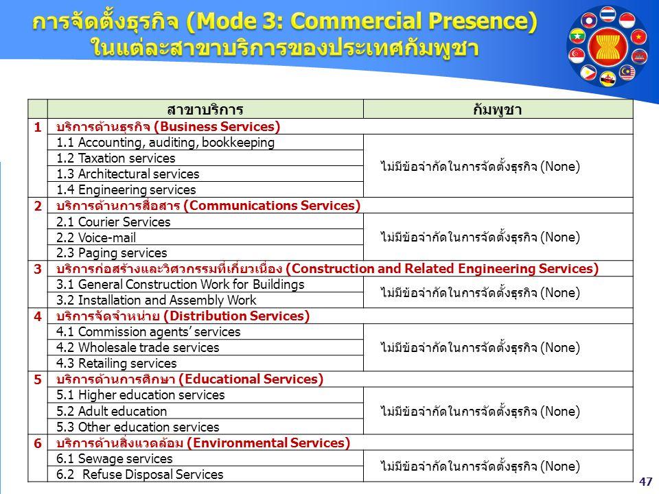 การจัดตั้งธุรกิจ (Mode 3: Commercial Presence) ในแต่ละสาขาบริการของประเทศกัมพูชา