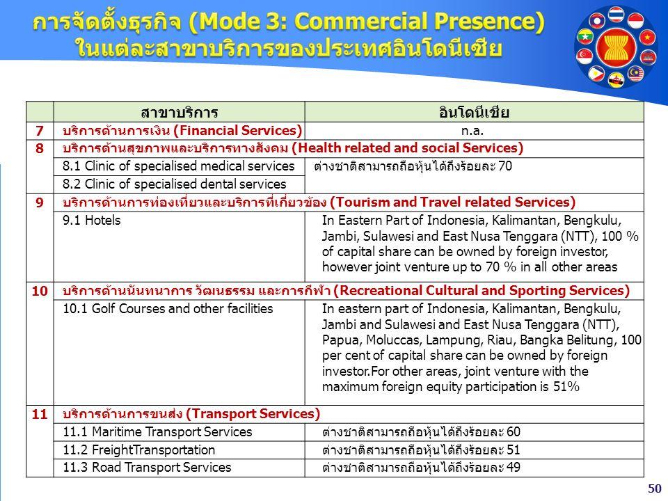 การจัดตั้งธุรกิจ (Mode 3: Commercial Presence) ในแต่ละสาขาบริการของประเทศอินโดนีเซีย