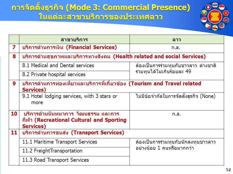 การจัดตั้งธุรกิจ (Mode 3: Commercial Presence) ในแต่ละสาขาบริการของประเทศลาว