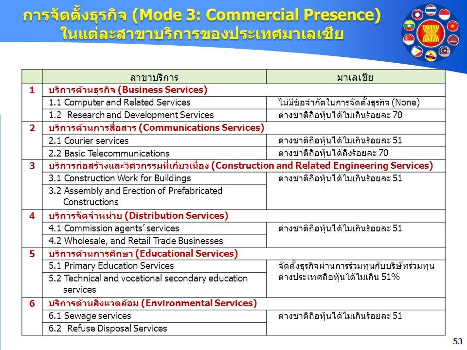 การจัดตั้งธุรกิจ (Mode 3: Commercial Presence) ในแต่ละสาขาบริการของประเทศมาเลเซีย