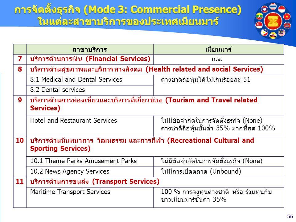 การจัดตั้งธุรกิจ (Mode 3: Commercial Presence) ในแต่ละสาขาบริการของประเทศเมียนมาร์