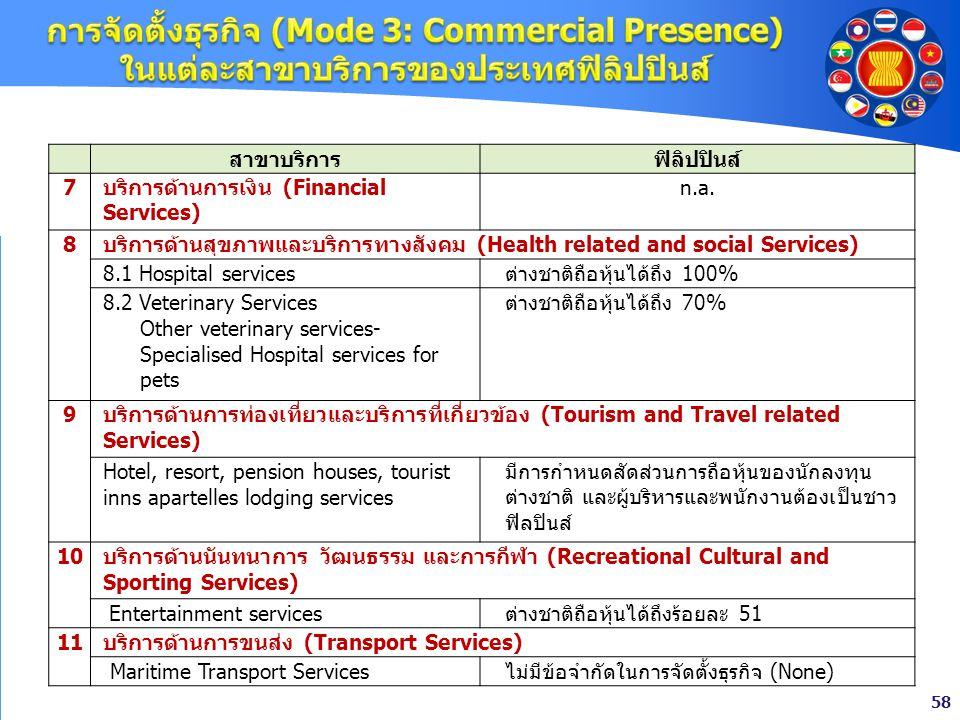 การจัดตั้งธุรกิจ (Mode 3: Commercial Presence) ในแต่ละสาขาบริการของประเทศฟิลิปปินส์