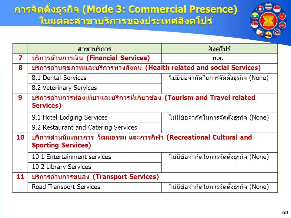 การจัดตั้งธุรกิจ (Mode 3: Commercial Presence) ในแต่ละสาขาบริการของประเทศสิงคโปร์