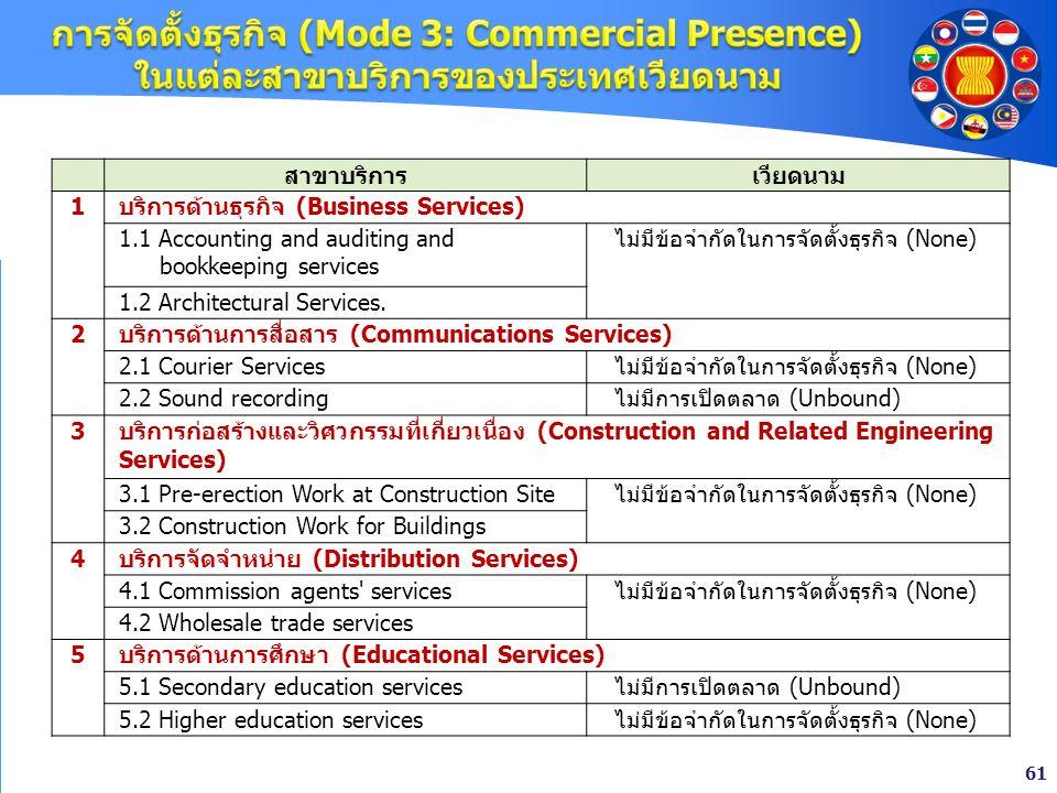 การจัดตั้งธุรกิจ (Mode 3: Commercial Presence) ในแต่ละสาขาบริการของประเทศเวียดนาม
