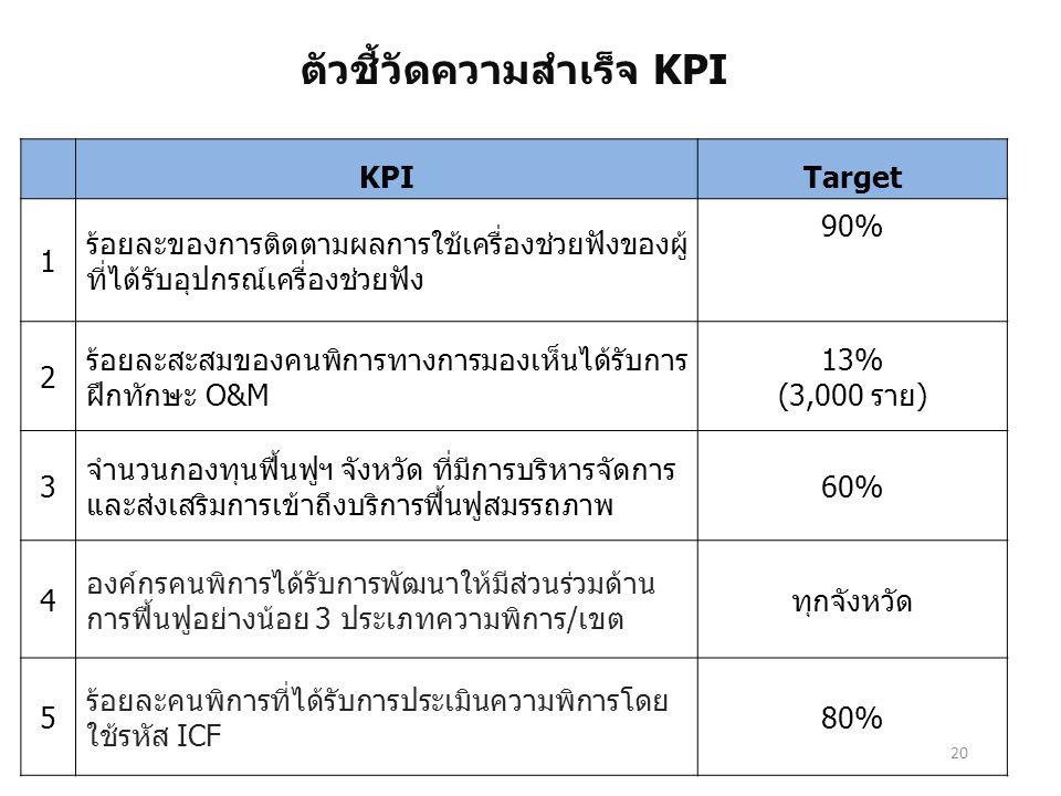 ตัวชี้วัดความสำเร็จ KPI
