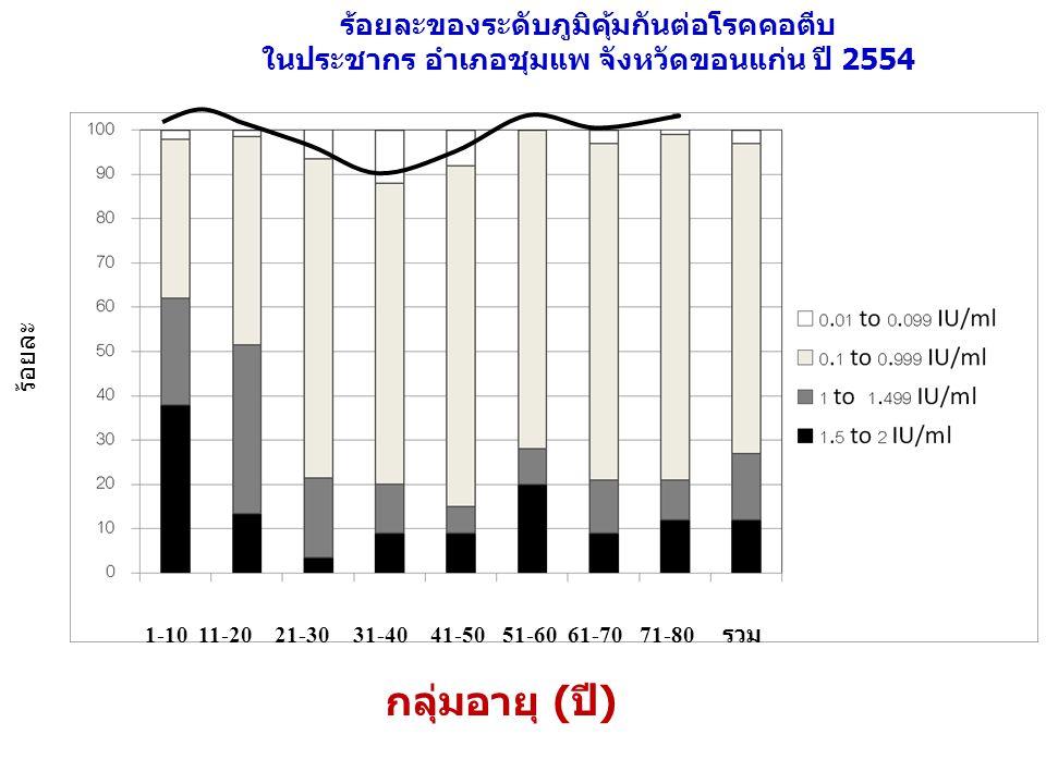 ร้อยละของระดับภูมิคุ้มกันต่อโรคคอตีบ ในประชากร อำเภอชุมแพ จังหวัดขอนแก่น ปี 2554