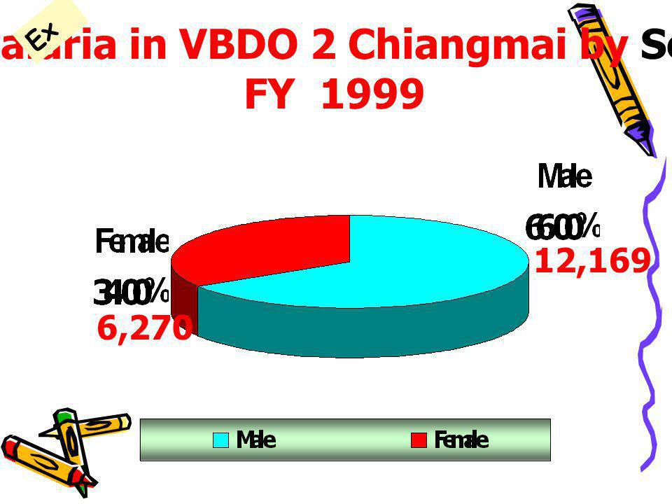 Malaria in VBDO 2 Chiangmai by Sex