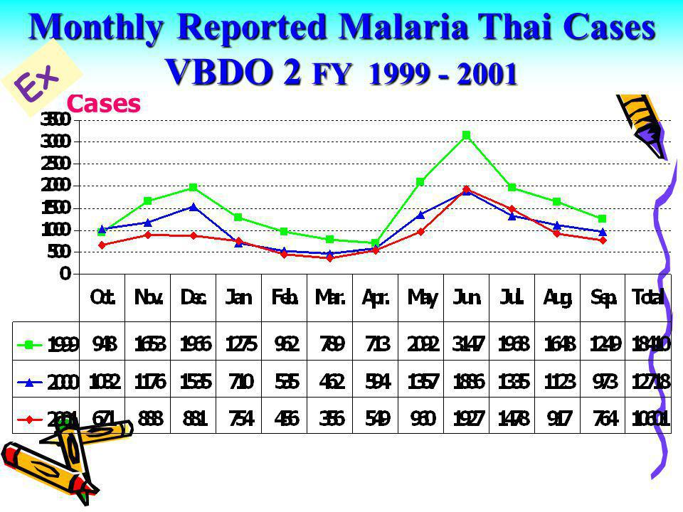 Monthly Reported Malaria Thai Cases VBDO 2 FY 1999 - 2001