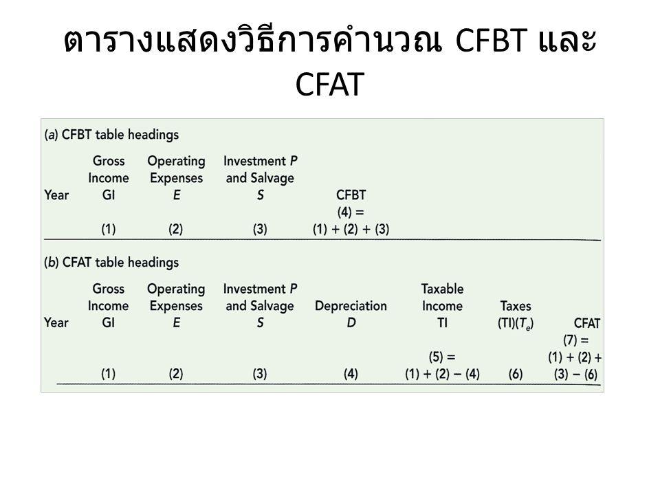 ตารางแสดงวิธีการคำนวณ CFBT และ CFAT