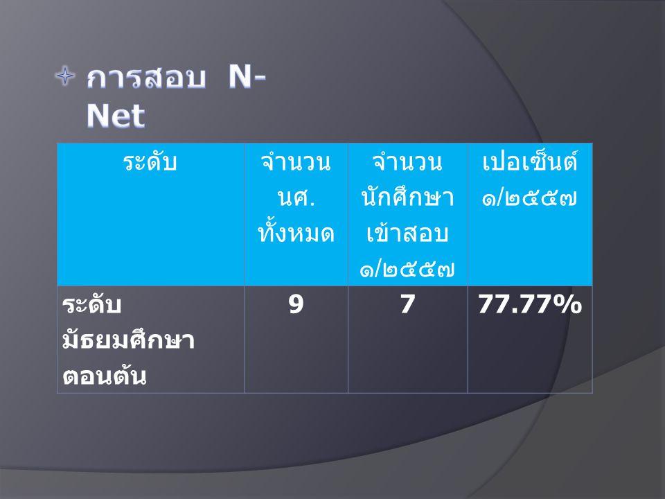 การสอบ N-Net ระดับ จำนวน นศ. ทั้งหมด จำนวนนักศึกษา เข้าสอบ ๑/๒๕๕๗