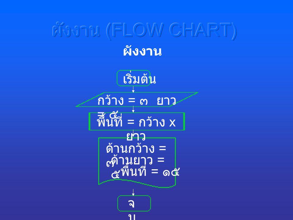 ผังงาน (FLOW CHART) ผังงาน เริ่มต้น กว้าง = ๓ ยาว = ๕