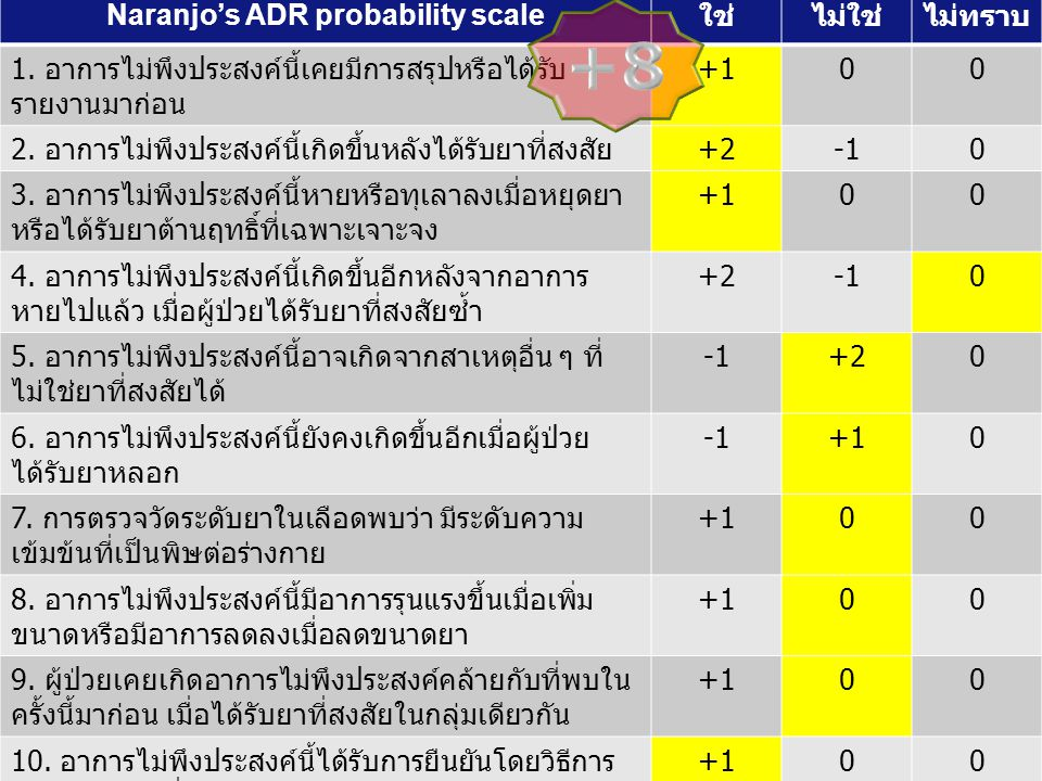 Naranjo's ADR probability scale