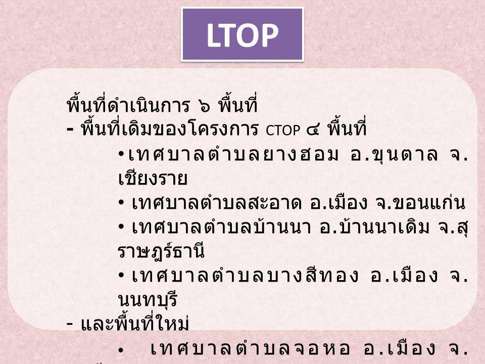 LTOP เทศบาลตำบลยางฮอม อ.ขุนตาล จ.เชียงราย