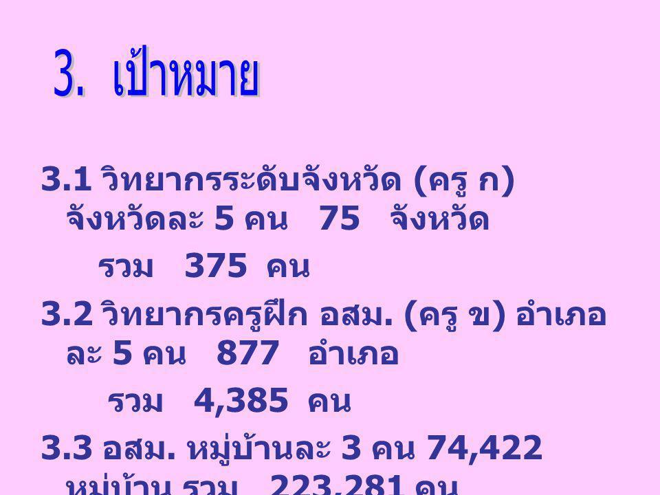 3. เป้าหมาย 3.1 วิทยากรระดับจังหวัด (ครู ก) จังหวัดละ 5 คน 75 จังหวัด. รวม 375 คน.