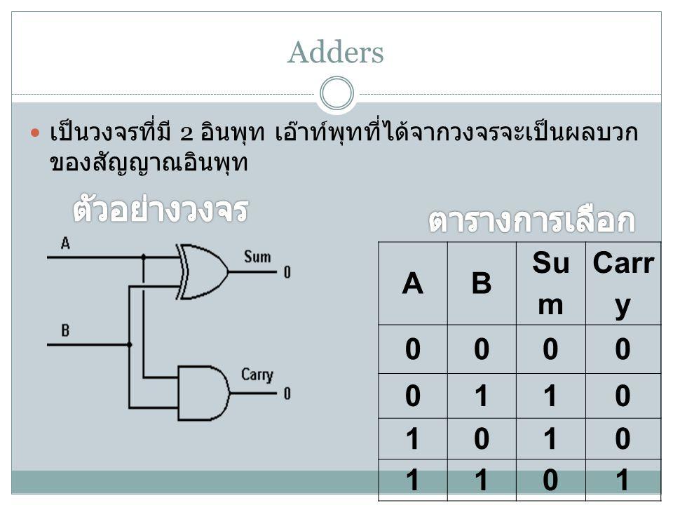 ตัวอย่างวงจร ตารางการเลือก Adders A B Sum Carry 1