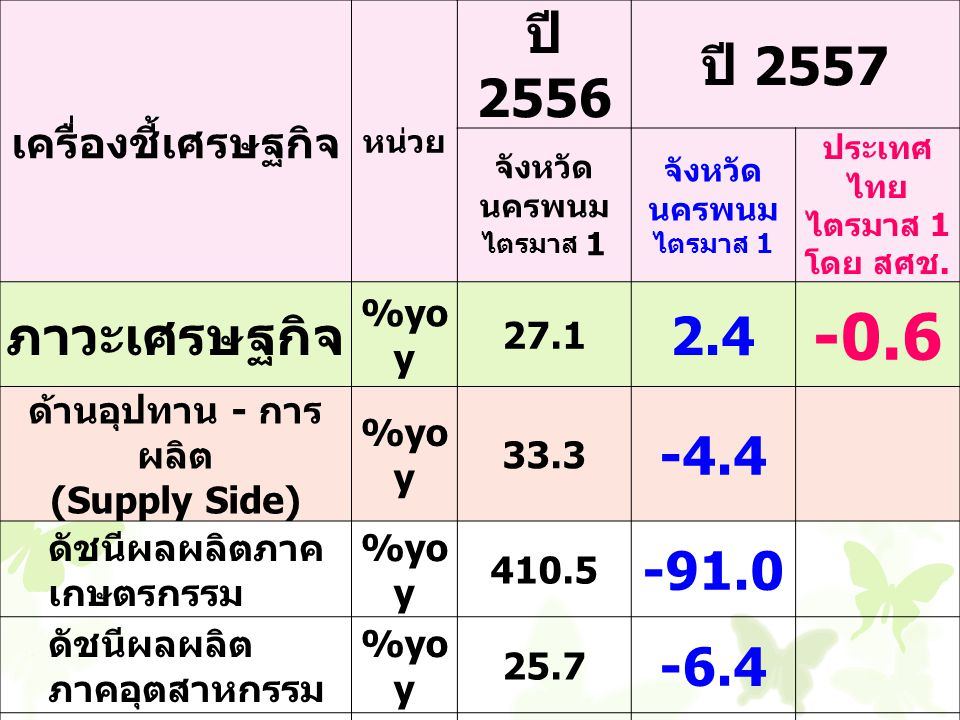 -0.6 ปี 2556 ปี 2557 ภาวะเศรษฐกิจ 2.4 -4.4 -91.0 -6.4 27.4