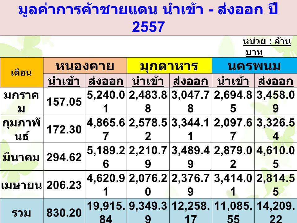 มูลค่าการค้าชายแดน นำเข้า - ส่งออก ปี 2557