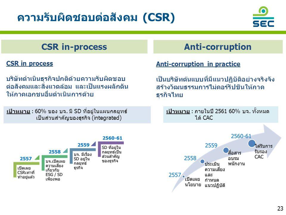 ความรับผิดชอบต่อสังคม (CSR)