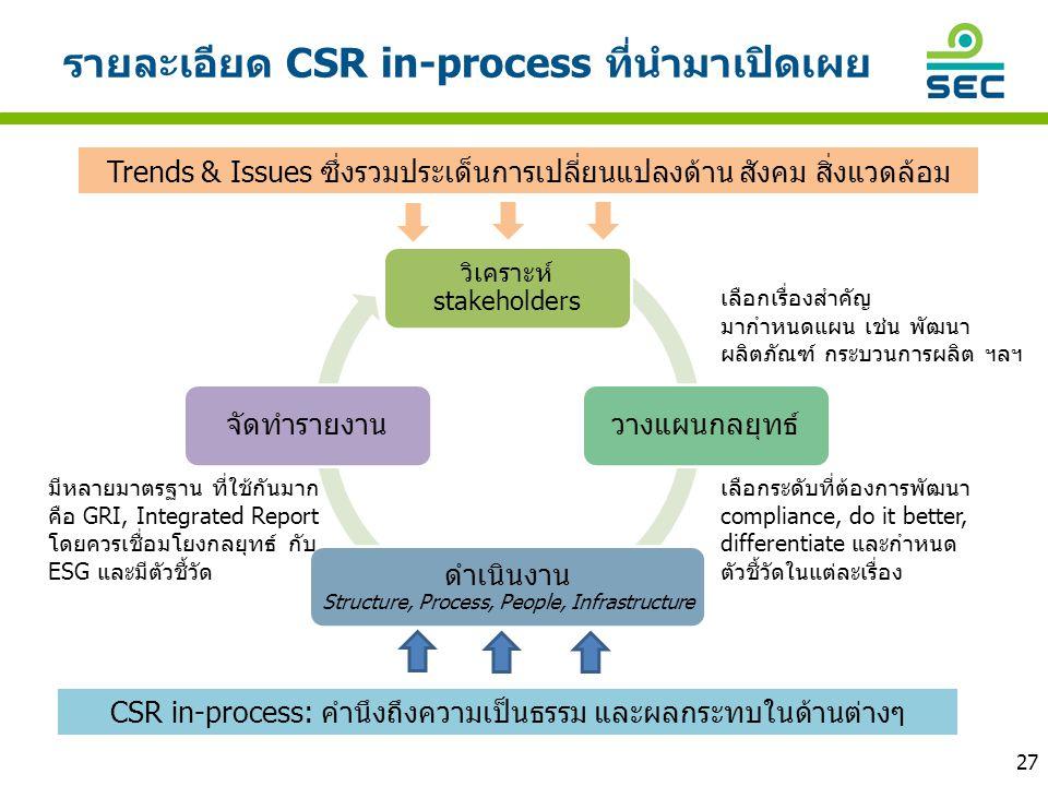 รายละเอียด CSR in-process ที่นำมาเปิดเผย