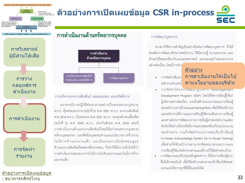 ตัวอย่างการเปิดเผยข้อมูล CSR in-process