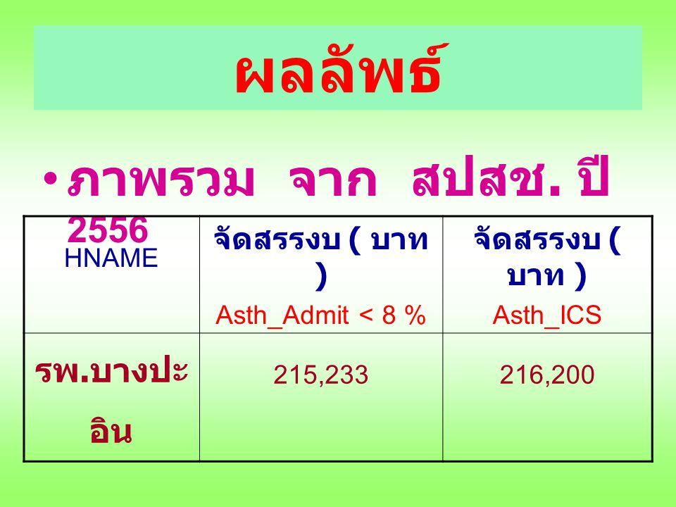 ผลลัพธ์ ภาพรวม จาก สปสช. ปี 2556 รพ.บางปะอิน จัดสรรงบ ( บาท ) HNAME