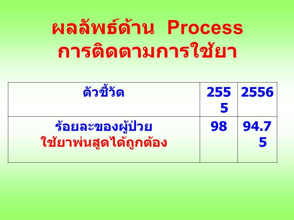 ผลลัพธ์ด้าน Process การติดตามการใช้ยา