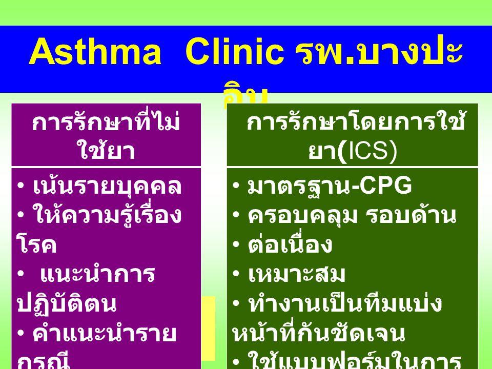 Asthma Clinic รพ.บางปะอิน มุมแลกเปลี่ยนเรียนรู้