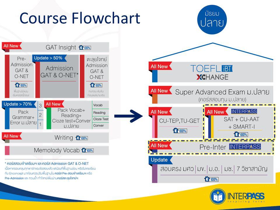Course Flowchart