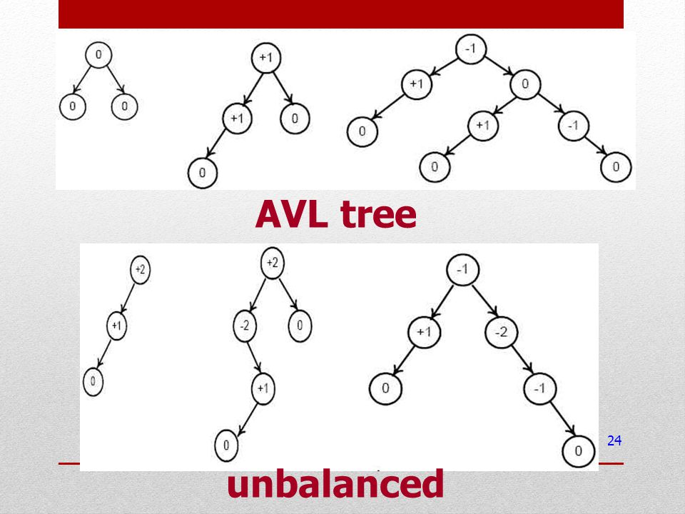 AVL tree unbalanced BST