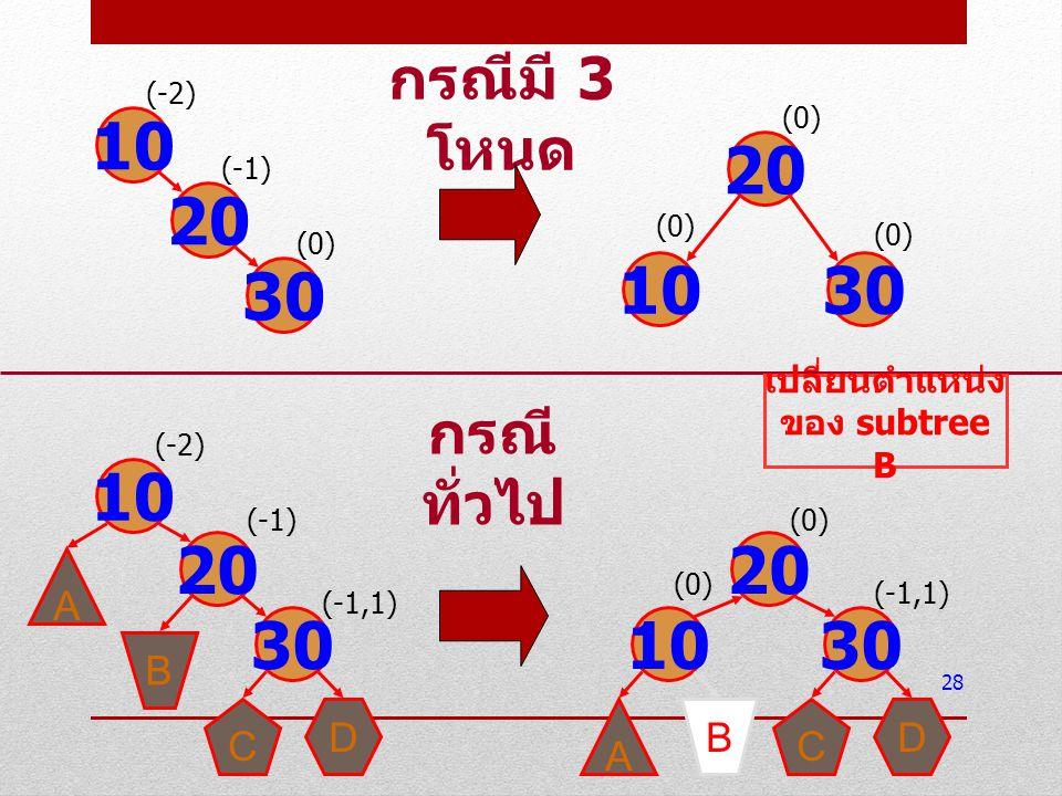 เปลี่ยนตำแหน่งของ subtree B