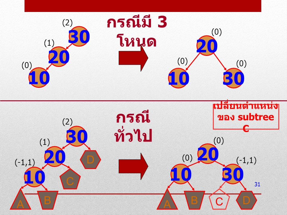 เปลี่ยนตำแหน่งของ subtree C