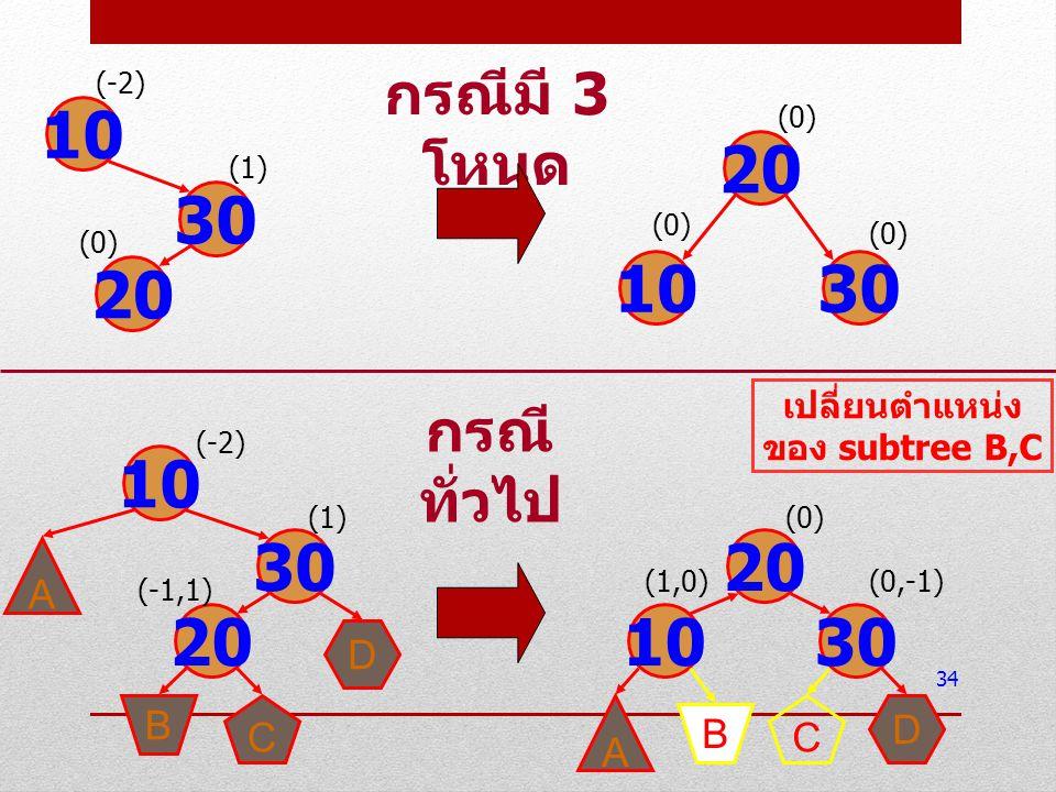 เปลี่ยนตำแหน่งของ subtree B,C