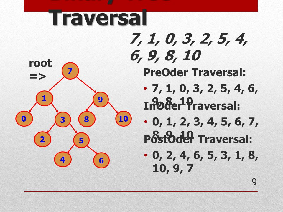Binary Tree Traversal 7, 1, 0, 3, 2, 5, 4, 6, 9, 8, 10 root =>