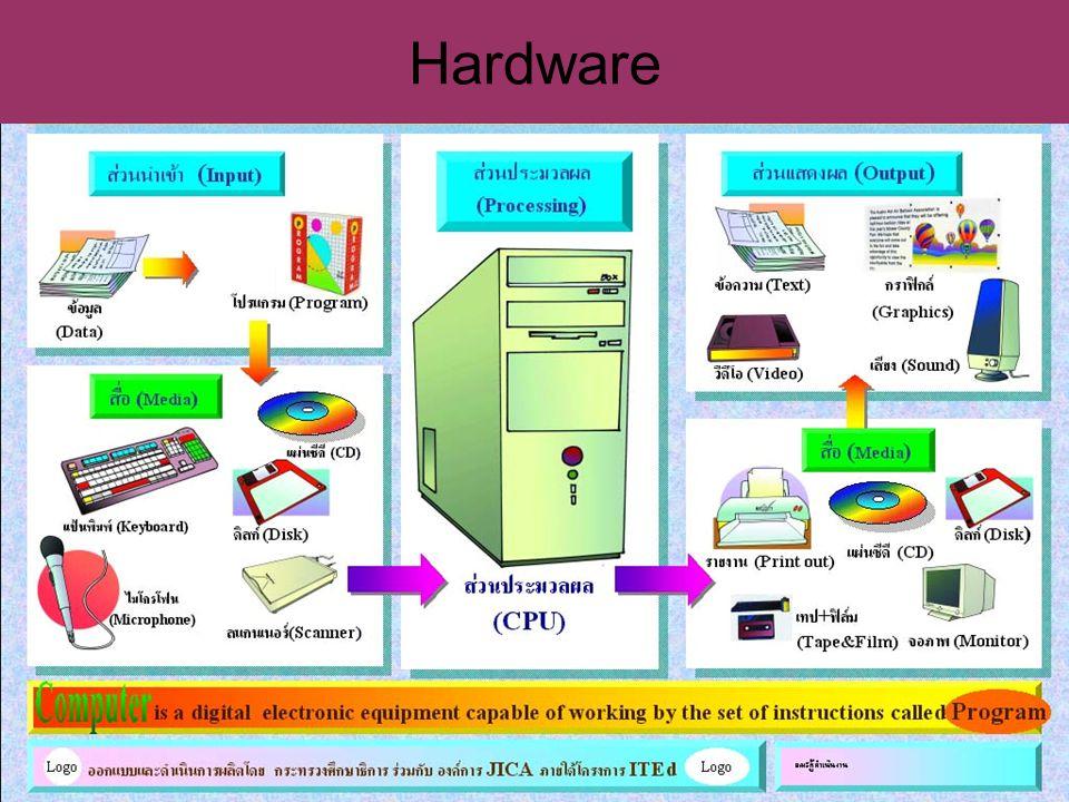 Hardware ผู้สอนอธิบาย Hardware แบ่งออกเป็น 3 ส่วน ได้แก่