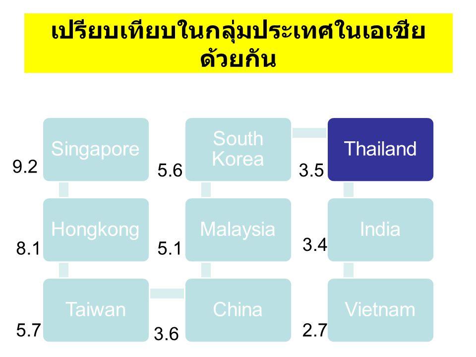 เปรียบเทียบในกลุ่มประเทศในเอเชียด้วยกัน