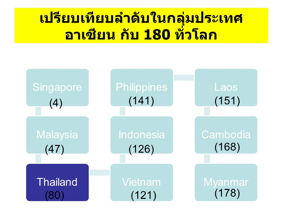 เปรียบเทียบลำดับในกลุ่มประเทศอาเซียน กับ 180 ทั่วโลก