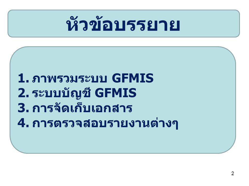 หัวข้อบรรยาย ภาพรวมระบบ GFMIS ระบบบัญชี GFMIS การจัดเก็บเอกสาร
