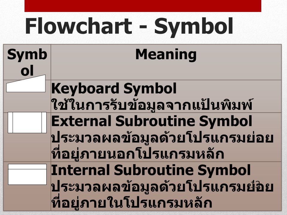 Flowchart - Symbol Symbol Meaning Keyboard Symbol
