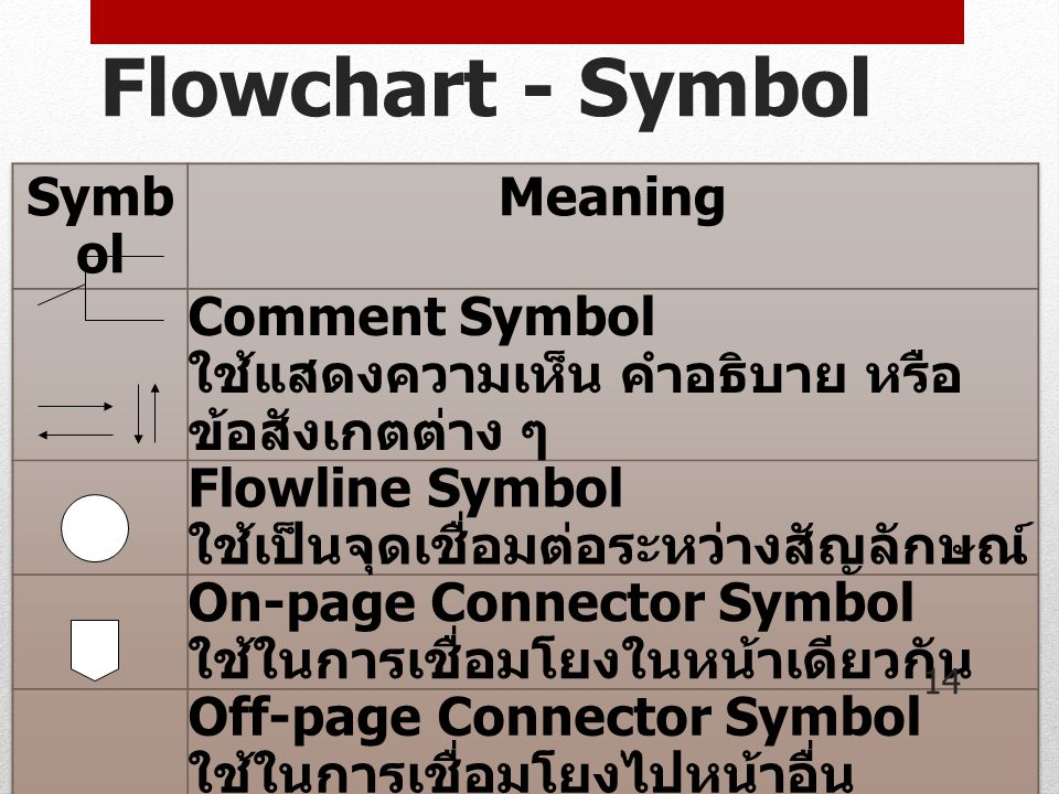 Flowchart - Symbol Symbol Meaning